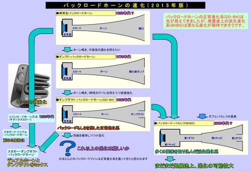 BackLoadHorn-History.jpg